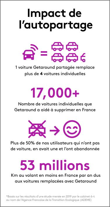 impact autopartage ecologie